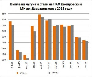 Выплавка чугуна и стали на Днепровском МК им.Дзержинского за 11 мес. 2015 года