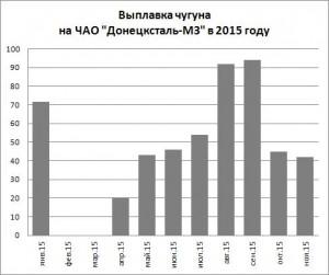 Выплавка чугуна на ЧАО Донецсталь-МЗ за 11 мес. 2015 года