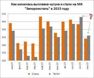 Производство чугуна и стали на ПАО Запорожсталь за 11 мес. 2015 года