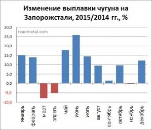 Изменение выплавки чугуна на ПАО Запорожсталь, 2015/2014 гг., %