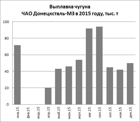Помесячное производство чугуна на ЧАО Донецксталь-МЗ в 2015 году