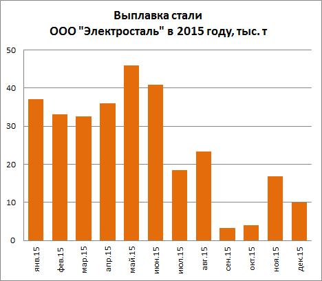 Выплавка стали Электросталь (Курахово) в 2015 году, тыс. тонн