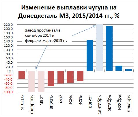 Изменение выплавки чугуна на ЧАО Донецксталь-МЗ в 2015 году