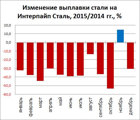 Изменение выплавки стали на Интерпайп Сталь, 2015/2014 гг., %