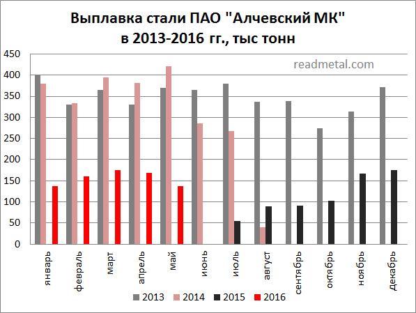 Производство стали на Алчевском МК за 5 мес. 2016 года