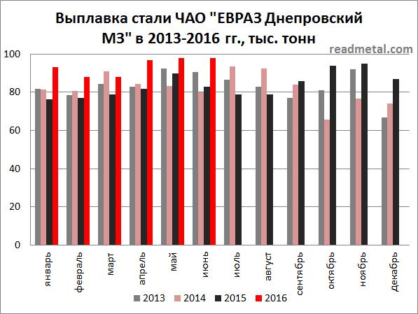 Выплавка стали Евраз Днепровский МЗ за 6 мес. 2016 года