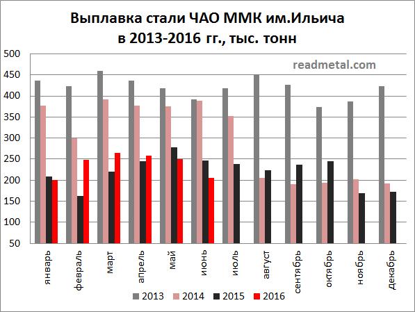 Выплавка стали ММК им.Ильича за 6 мес. 2016 года