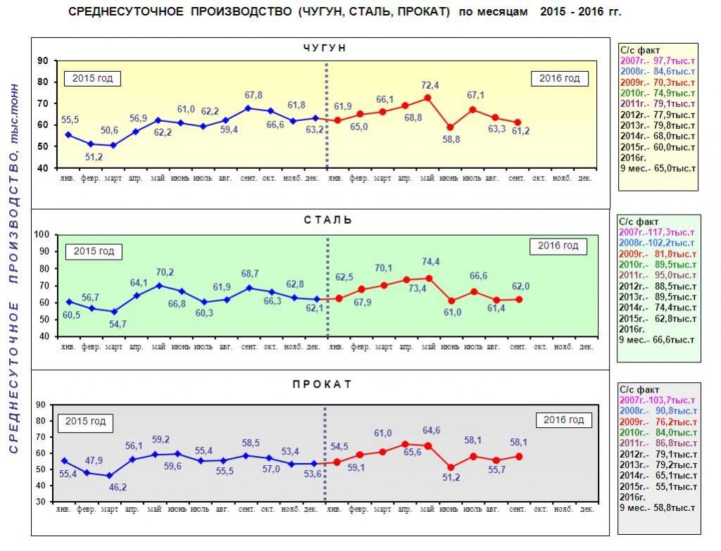 Среднесуточное производство чугуна, стали и проката в Украине