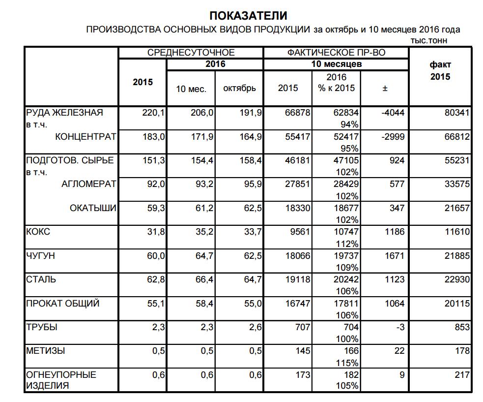 Производство металлопродукции в Украине в октябре 2016 года - Укрметаллургпром