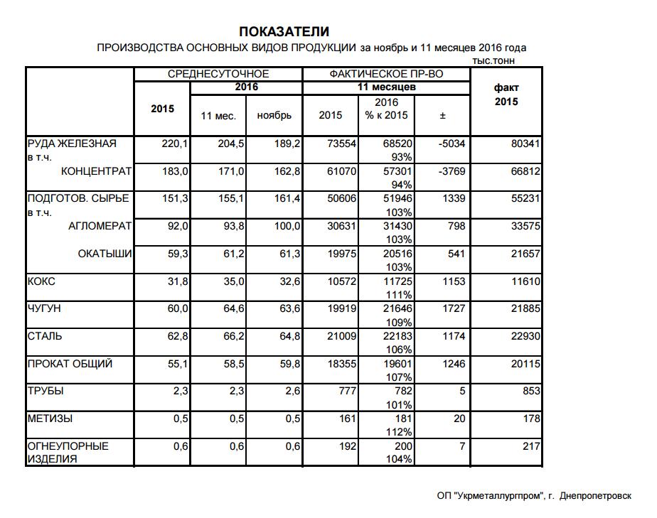 Производство основных видов продуции в металлургии за 11 мес. 2016 года - Укрметаллургпром