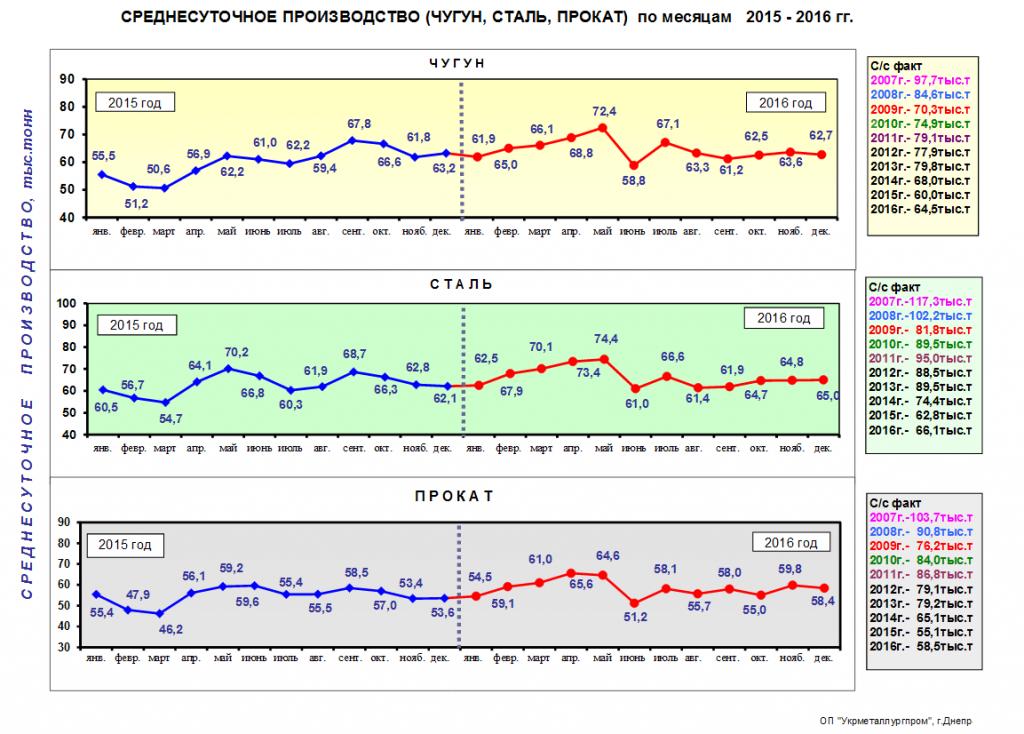 Среднесуточное производство чугуна стали и проката в Украине в 2016 году - Укрметаллургпром