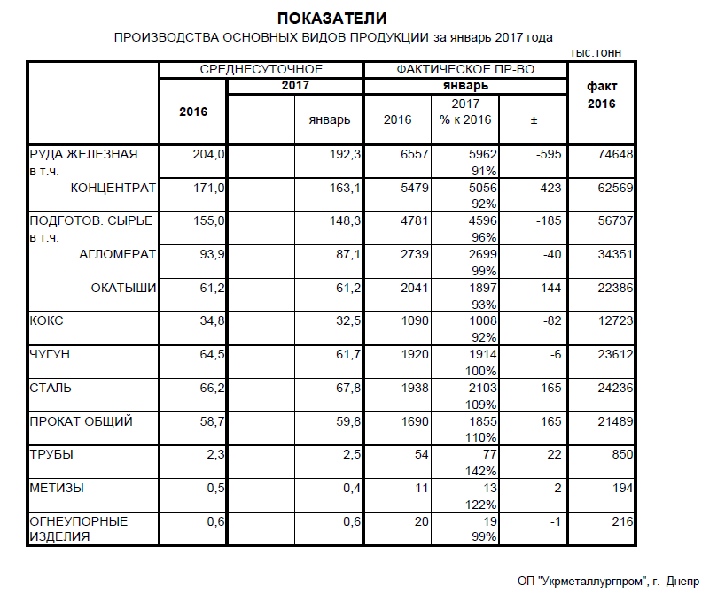 Производство чугуна, стали ЖРС в Украине за январь 2017 года - Укрметалургпром