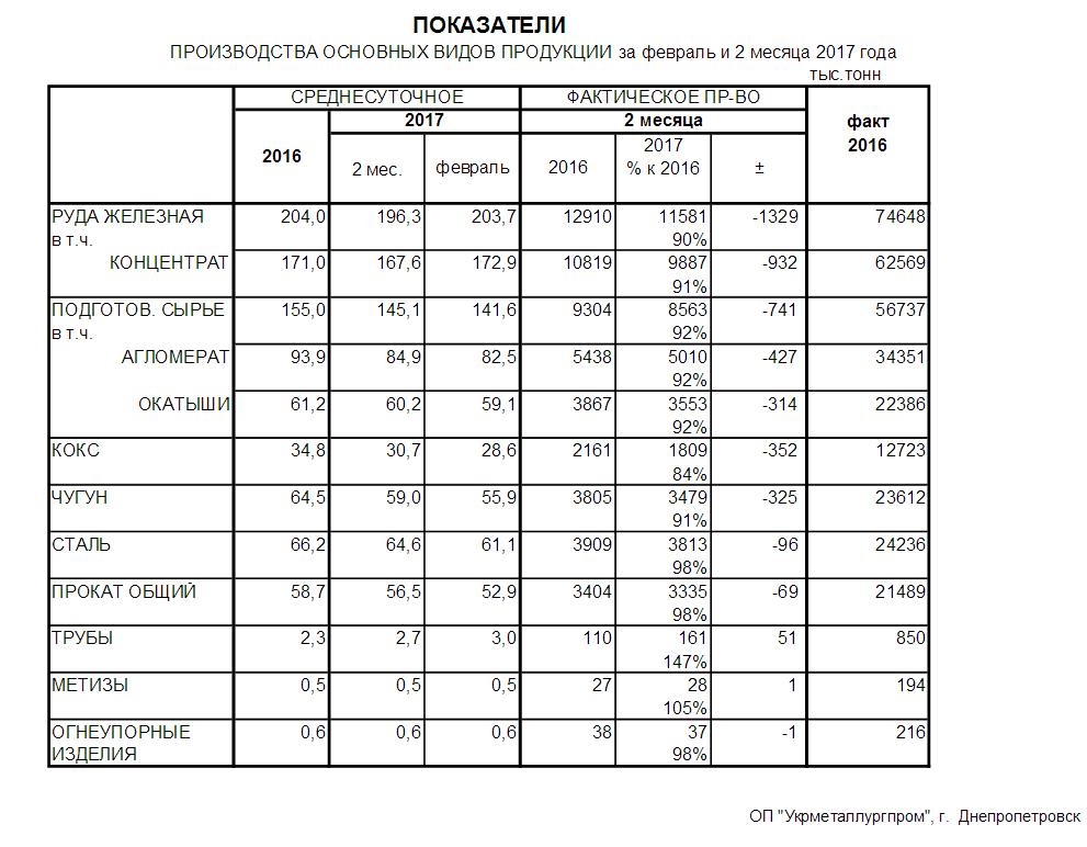 Выплавка чугуна и стали в Украине в феврале 2017 года - Укрметаллургпром