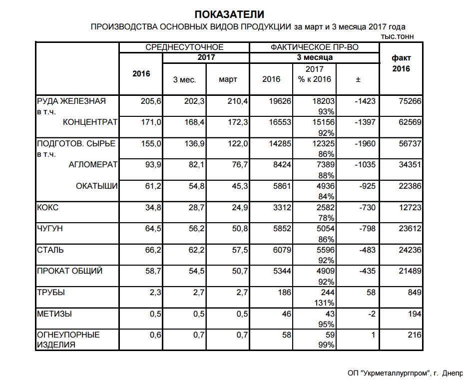 Производство основных видов металлопродукции в Украине за 3 мес. 2017 года