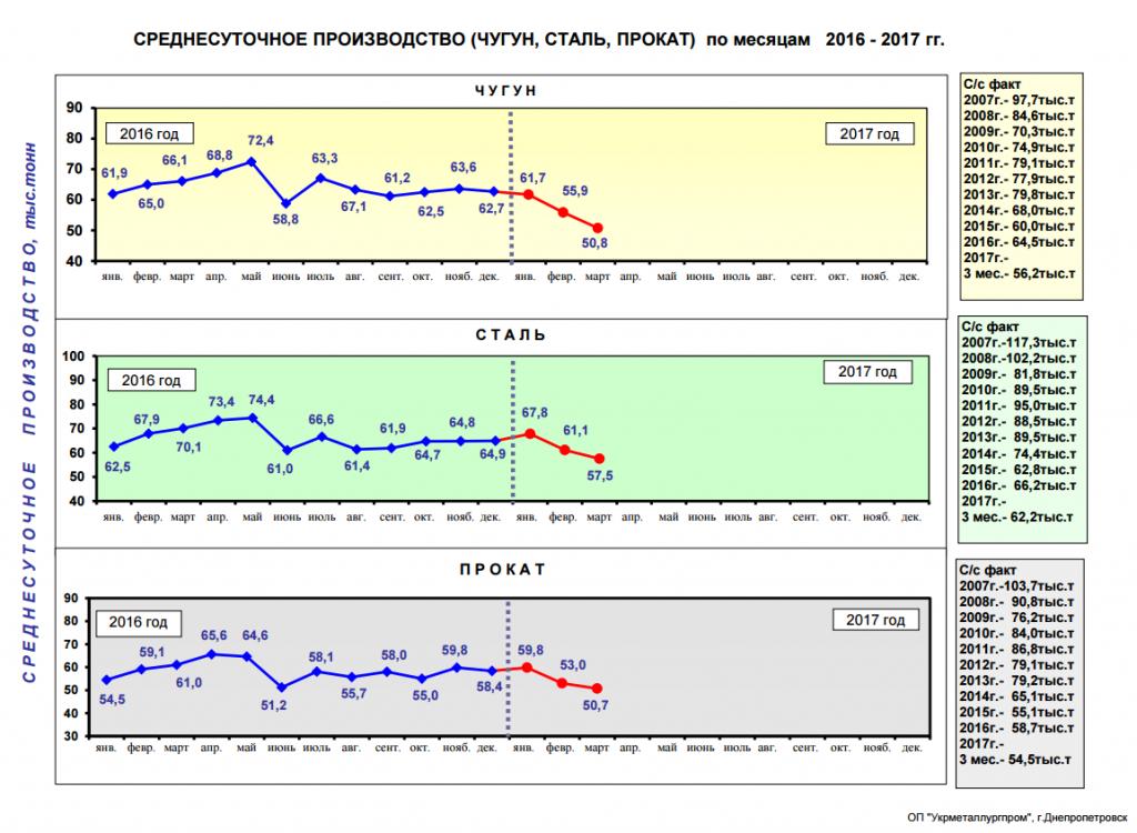 Срденесуточное производство чугуна, стали и металлопроката в Украине