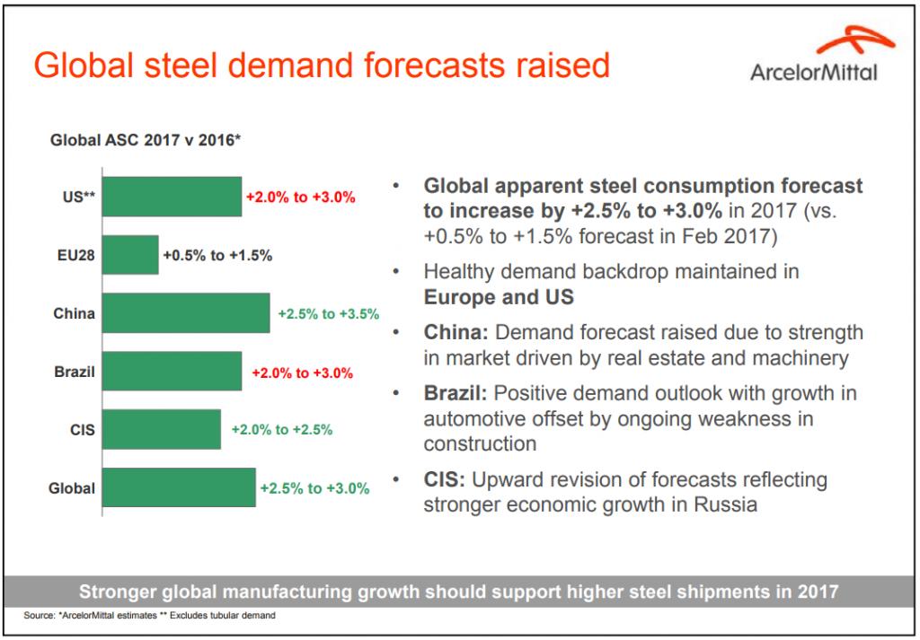 Мировое потребление стали в 2017 году - прогноз ArcelorMittal