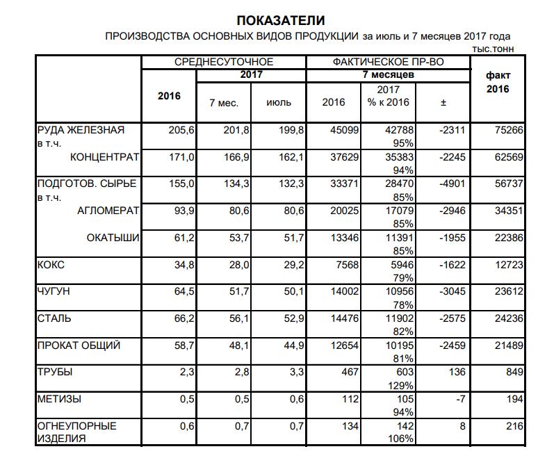 Производство чугуна, стали и проката в Украине, 7 мес. 2017 года