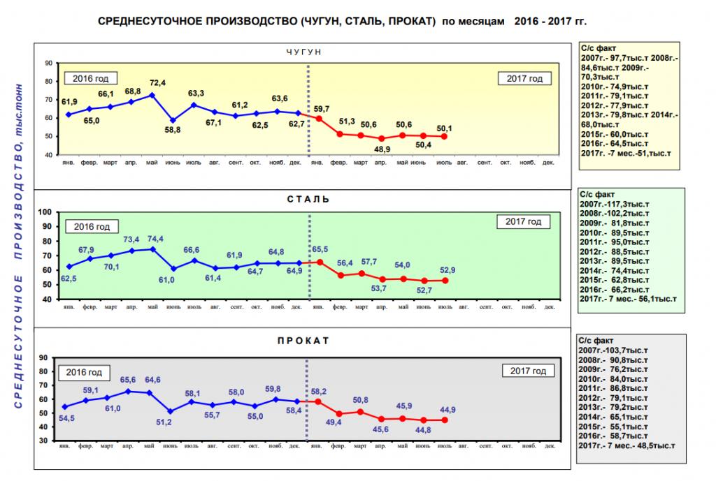 Среднесуточное производство стали, чугуна и проката в Украине, 7 мес. 2017 года