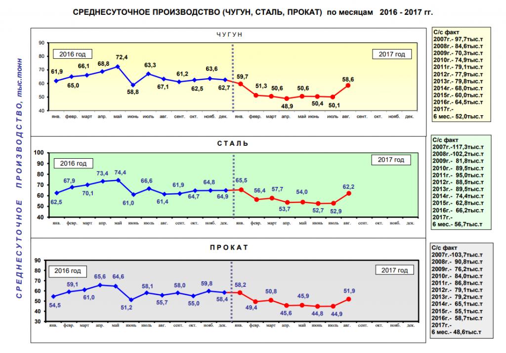 Среднесуточное производство чугуна, стали и проката в 2017 году - Укрметаллургпром