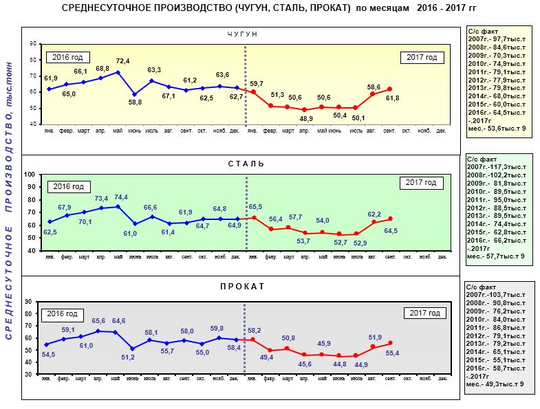Среднесуточное производство чугуна стали и проката в Украине в 2016-2017 гг.