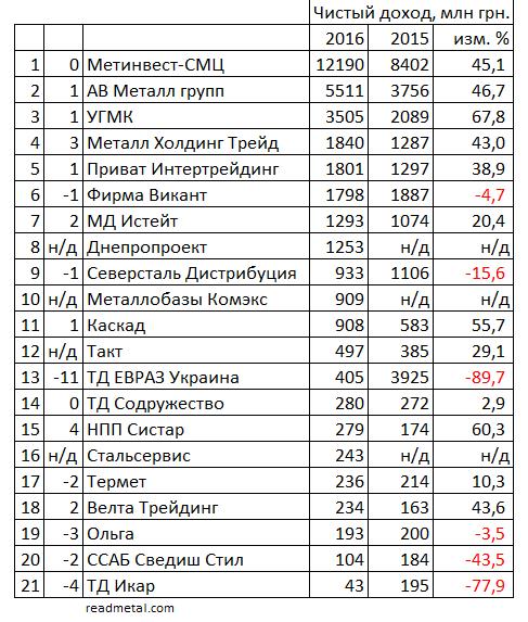 Крупнейшие металлоторговые компании Украины 2016