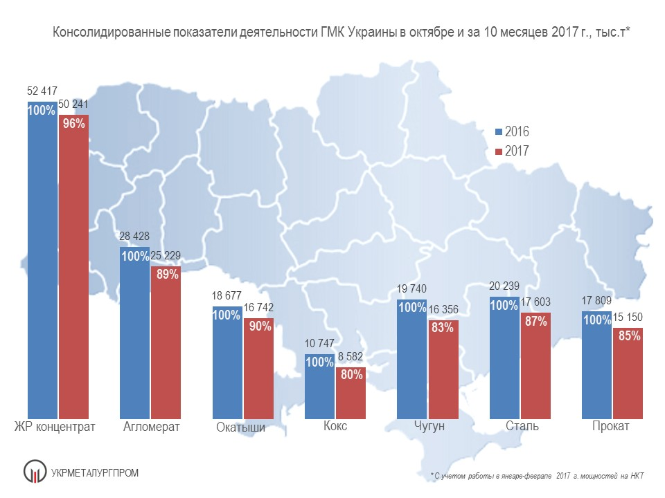 Производство чугуна стали и проката в Украине 10 мес. 2017 года Укрметаллургпром