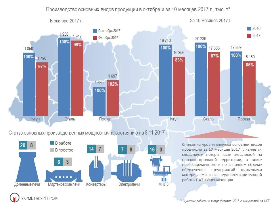 Производство чугуна стали и проката в октябре 2017 года
