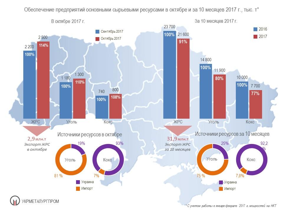 поставки сырья на металлургические предприяти Украины