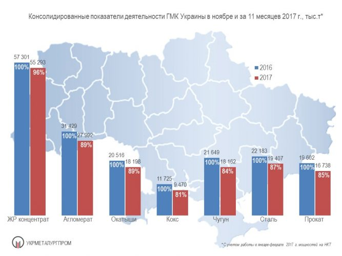 Производство чугуна, стали и металлопроката в Украине - Укрметаллургпром