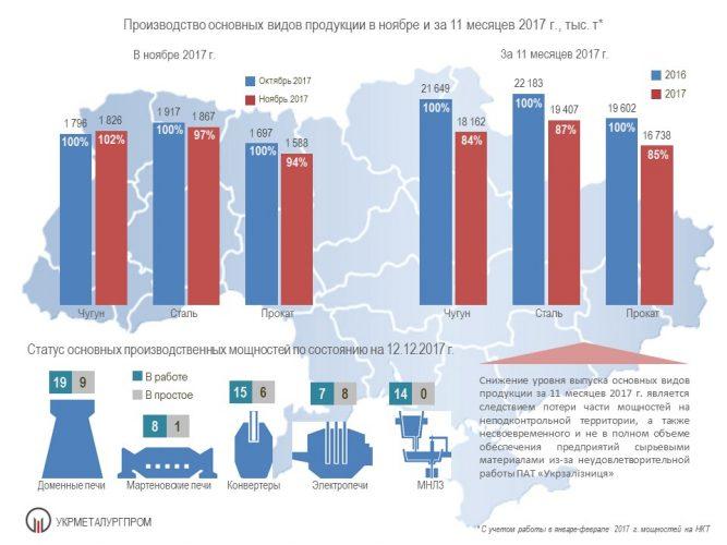 Металлургия Украины за 11 мес. 2017 года - Укрметаллургпром
