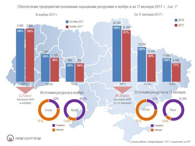 Обесечение металлургических предприятий сырьем - Укрметаллургпром