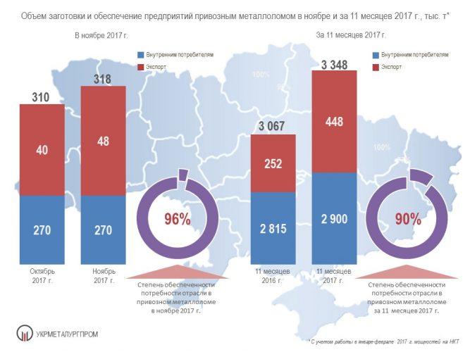 Поставки металлолома металлургическим предпритиям - Укрметаллургпром