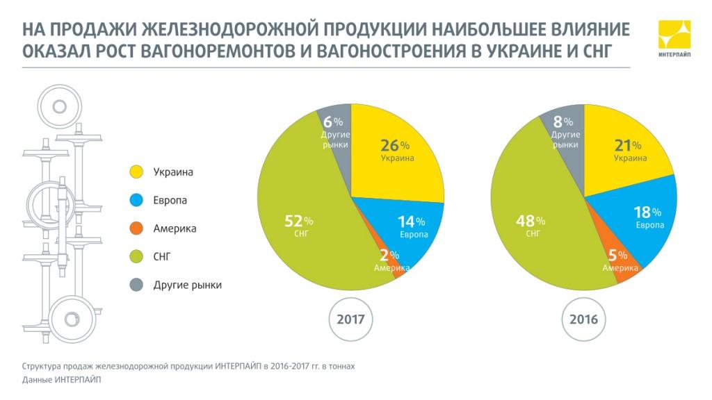 Структура продаж железнодорожной продукции Интерпайп в 2017 году