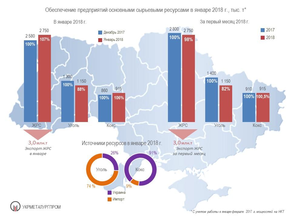 Поставки сырья на металлургические предприятия Украины в январе 2018 года