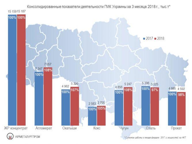 Производство чугуна, стали и проката в Украине в марта