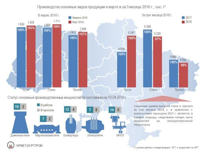 Производство чугуна стали и проката в Украине