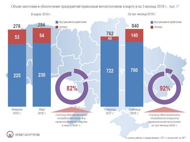Поставки металлолома на металлургические предприятия Украины, 2018 год