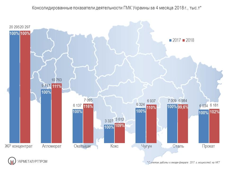 Производство чугуна, стали и проката в Украине за 4 мес. 2018 года