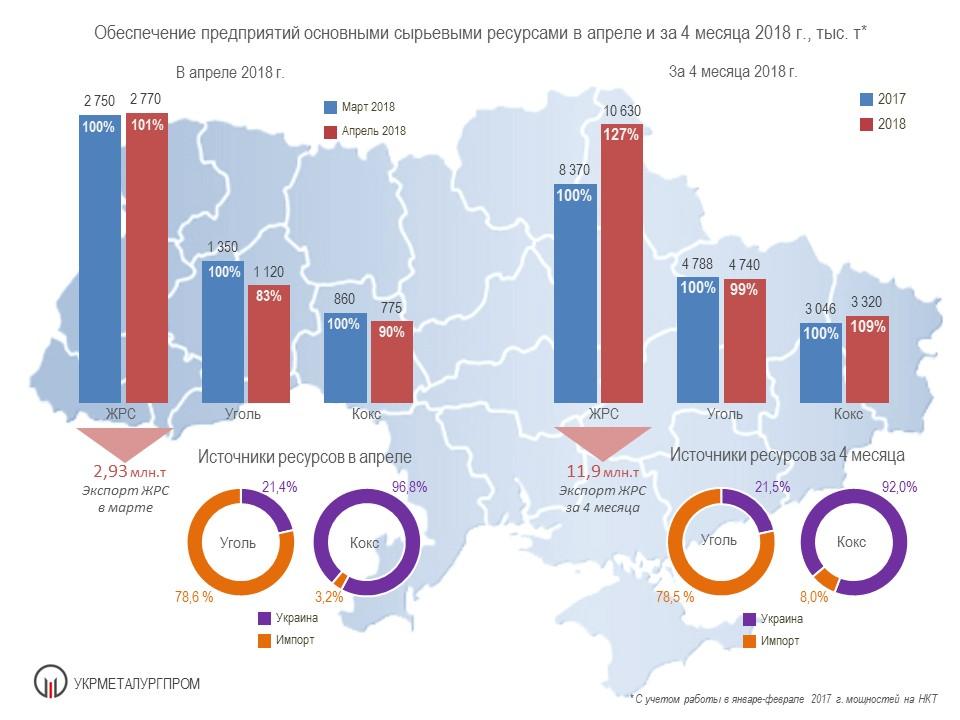 Поставки сырья на металлургические предприятия Украины в 2018 году