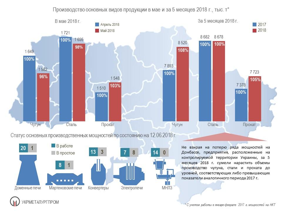 Работа металлургии Украины за 5 мес. 2018 года - Укрметаллургпром