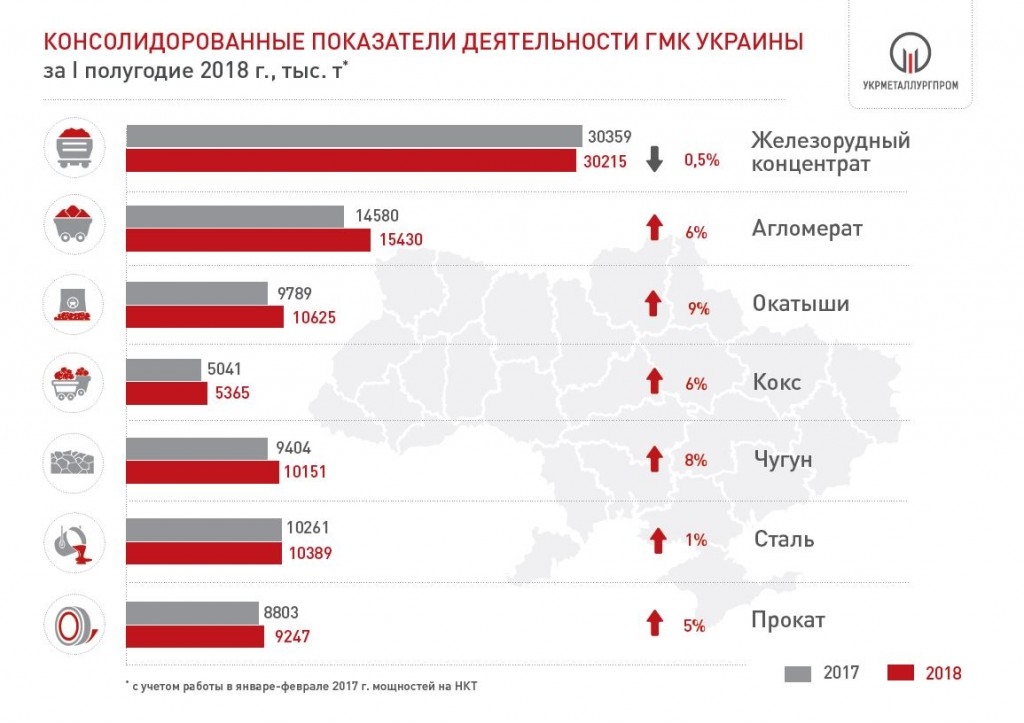 Производство чугуна, стали, руды и металлопроката в Украине за 6 мес. 2018 года