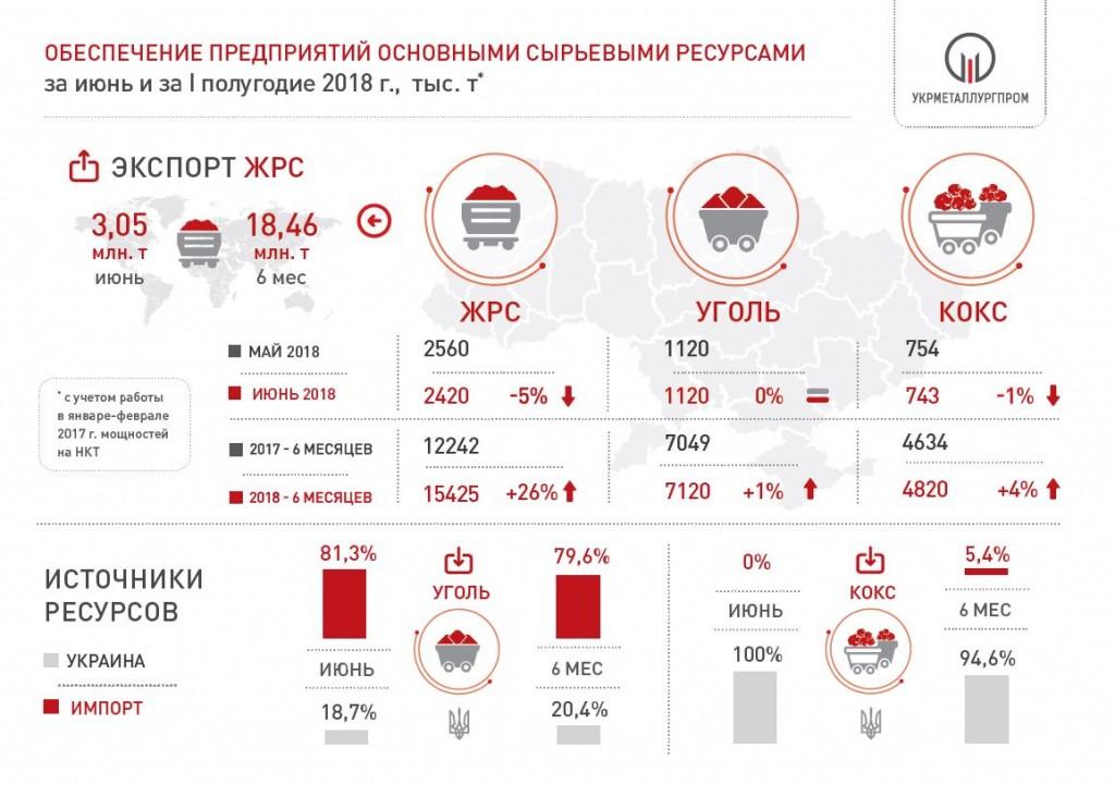 Поставки сырья на металлургческие предприятия Украины за 6 мес. 2018 года