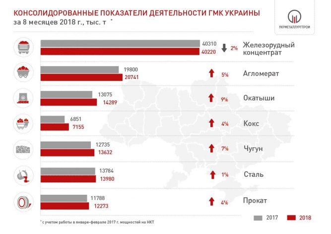 Производство чугуна, стали и проката в Украине за 8 мес. 2018 года