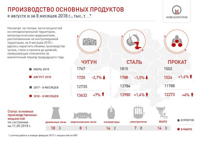 Производство чугуна стали и проката в Украине Укрметаллургпром