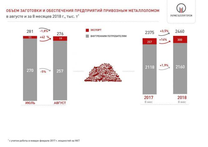 Поставки металлолома на металлургические предприятия Украины