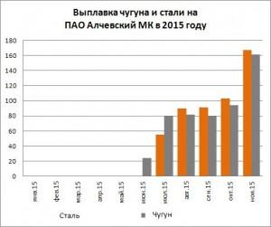 Выплавка чугуна и стали на Алчевском МК за 11 мес. 2015 года