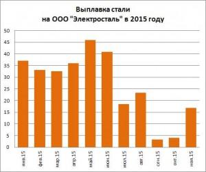 Выплавка стали на ООО Электросталь (Курахово) за 11 мес. 2015 года