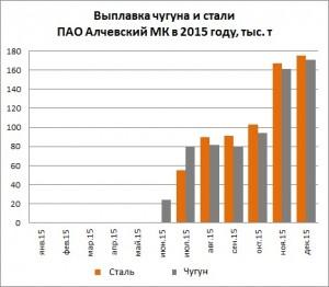 Производство чугуна и стали на ПАО Алчевский МК в 2015 году