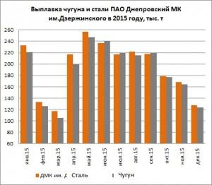 Производство чугуна и стали на ПАО Днепровский МК им.Дзержинского в 2015 году