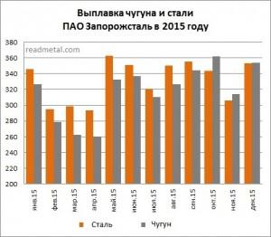Производство чугуна и стали ПАО Запорожсталь в 2015 году, тыс. т